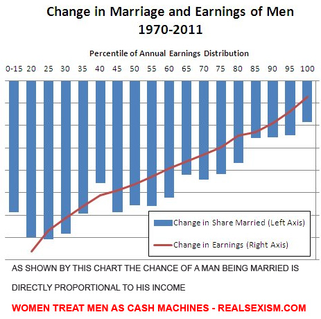 Examples of sexism against males