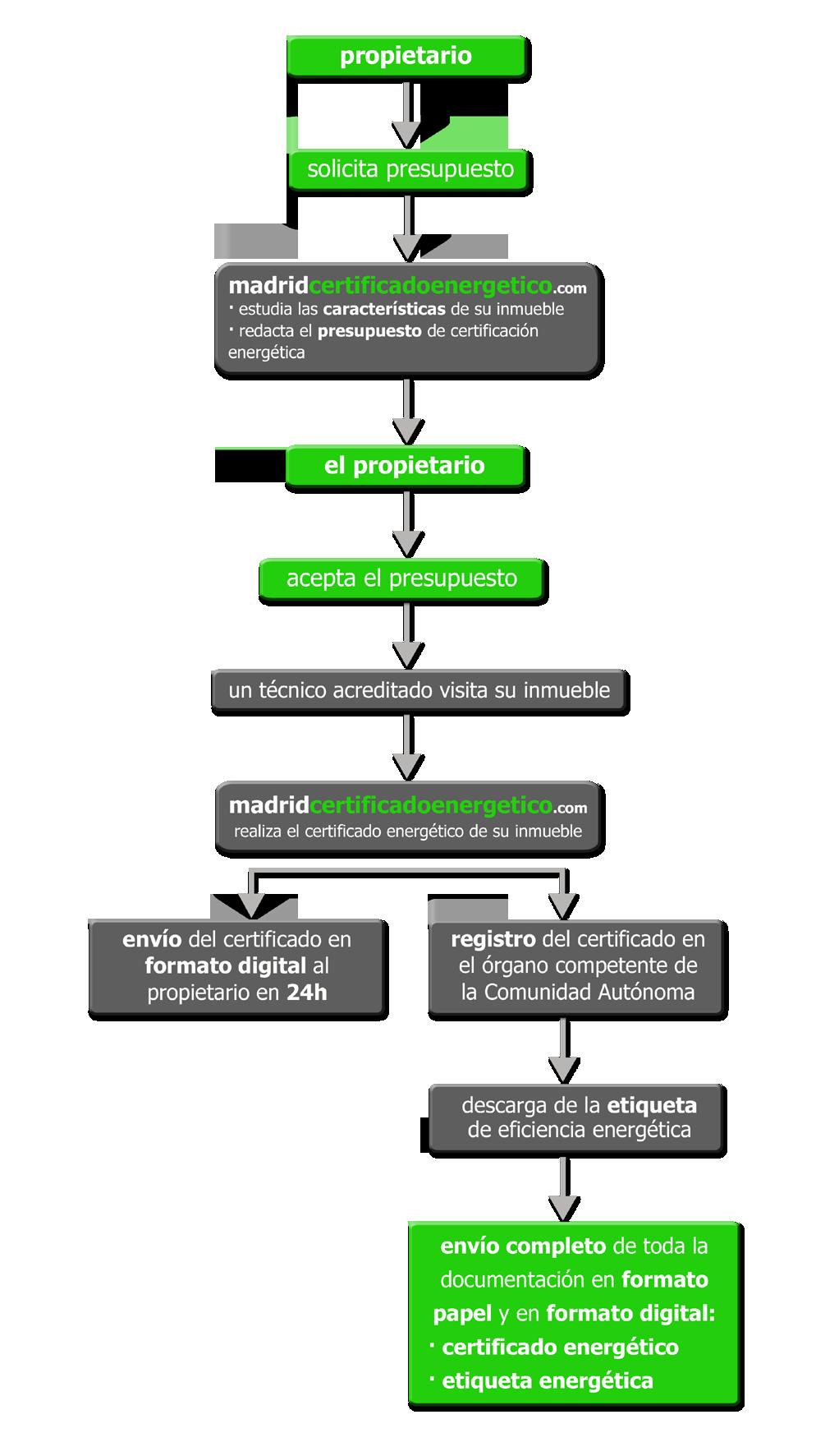 certificado energetico proceso